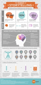 Comment utiliser efficacement le storytelling