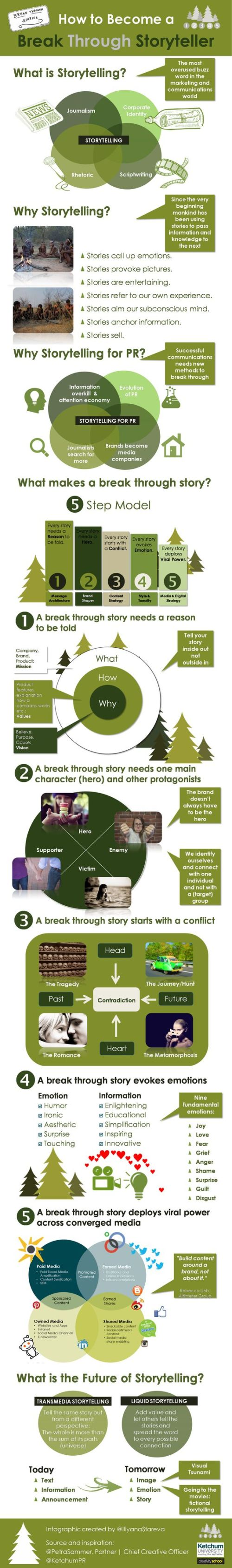 storytelling-RP-infographie