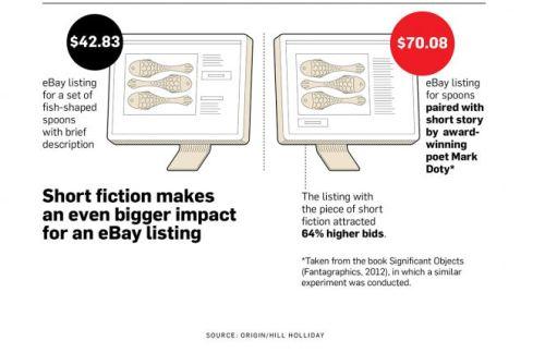 infographie vente eBay avec storytelling
