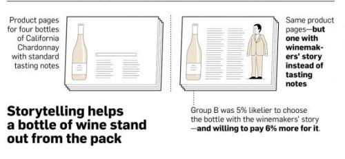 comparatif valeur vin avec et sans storytelling