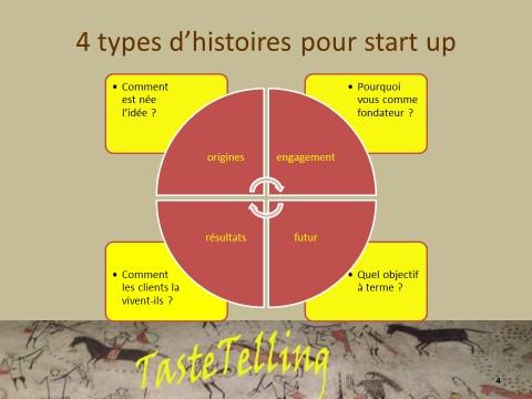 storytelling-startup